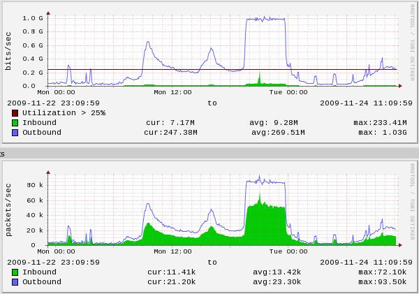 Zenoss/RRD graph of memcache I/O plateau at 1gbit